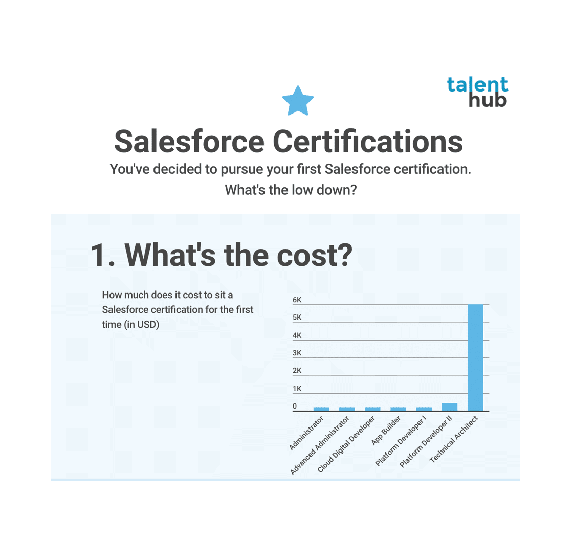 4 Handy Facts About The Salesforce Administrator Certification Exam